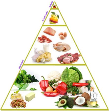 toitumispüramiid